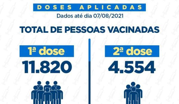 Imagens da Cobertura Vacinal em Agosto de 2021