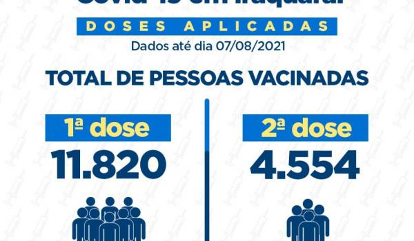 Cobertura Vacinal em Agosto de 2021